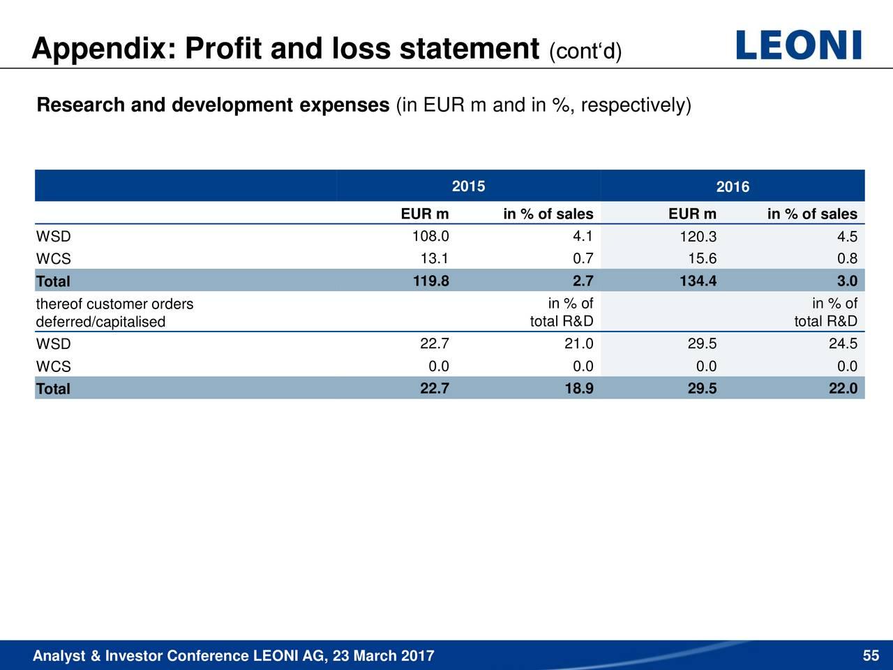 Leoni AG (LNNNF) Investor Presentation - Slideshow - LEONI