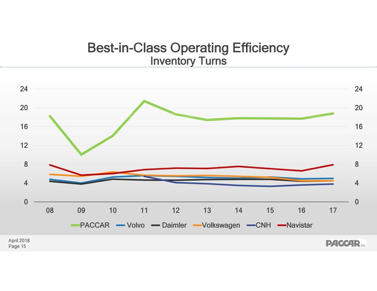Paccar Inc 2018 Q1 Results Earnings Call Slides Engine Diagrams Nasdaqpcar Seeking Alpha