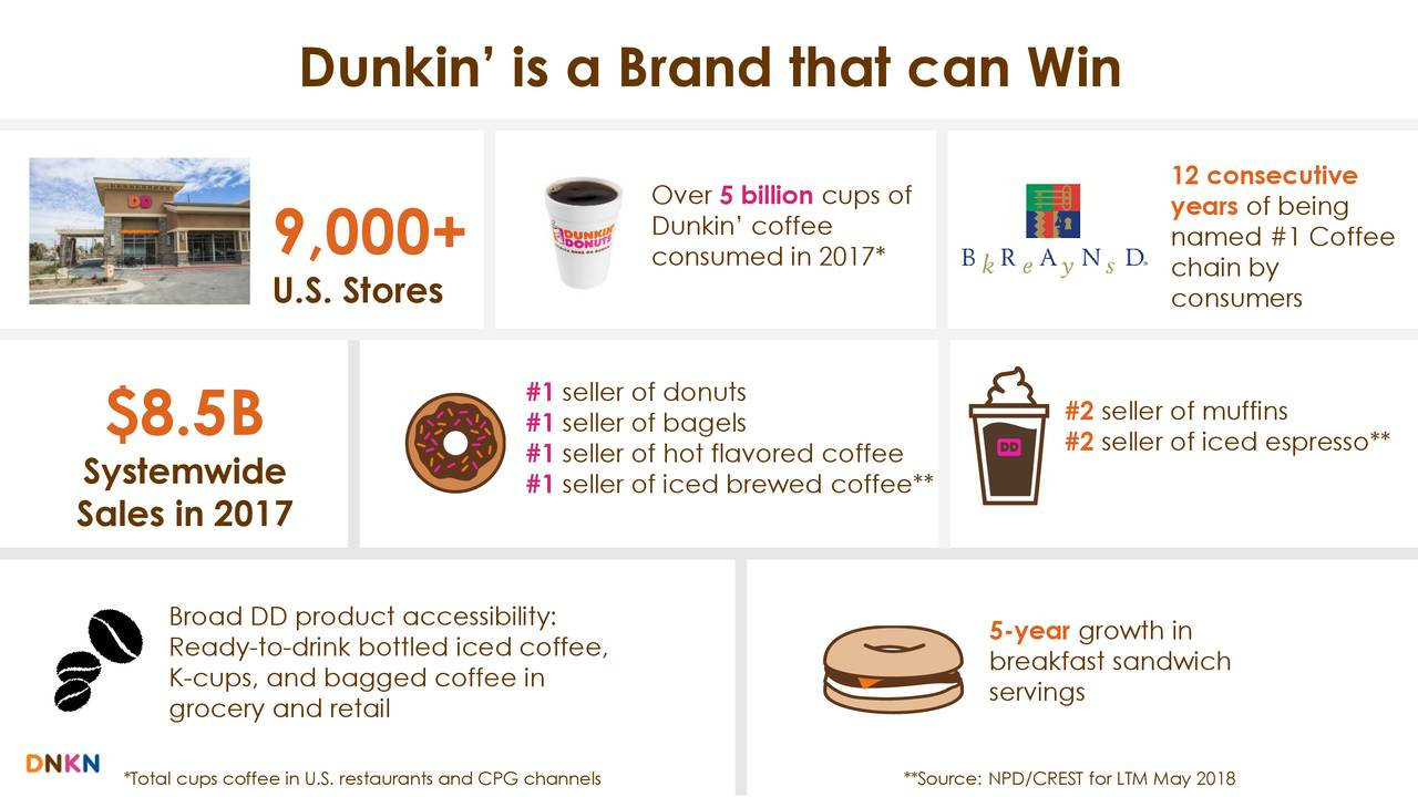 analysis of dunkin brands Financial analysis of dunkin' brands group (dnkn) during the fiscal year ending on dec 31, 2016, dunkin' brands group's revenue increased by 22% and reached $829 million at the same time the cost of revenue increased by 31% to $135 million.