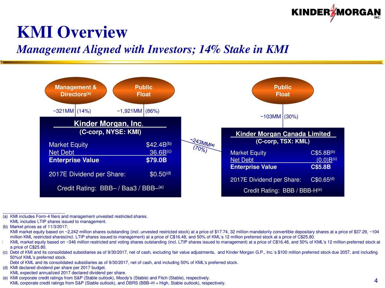 Kinder Morgan Stock Quote Kinder Morgan Kmi Presents At Bank Of America Merrill Lynch