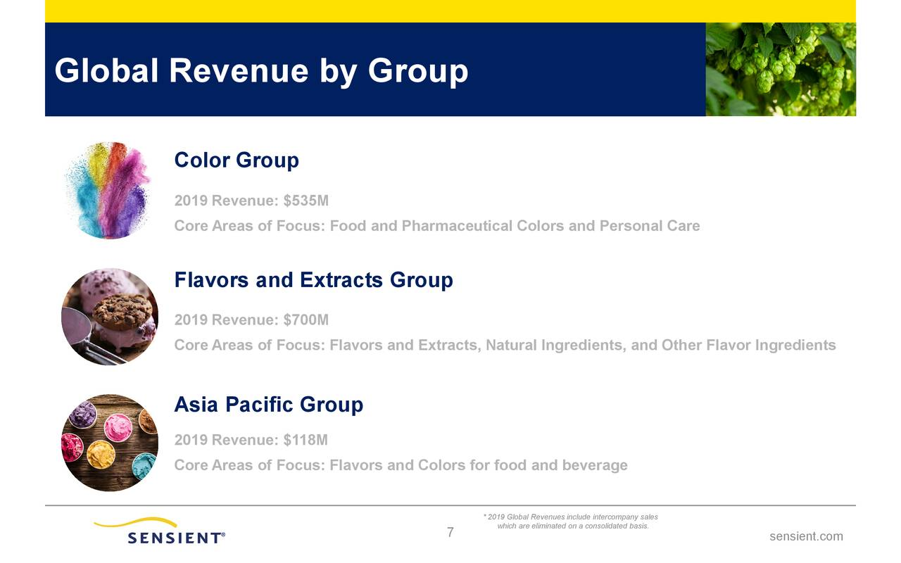 Global Revenue by Group