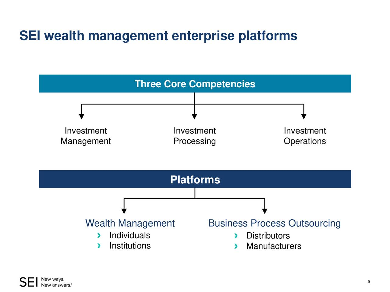 Three investment platforms global