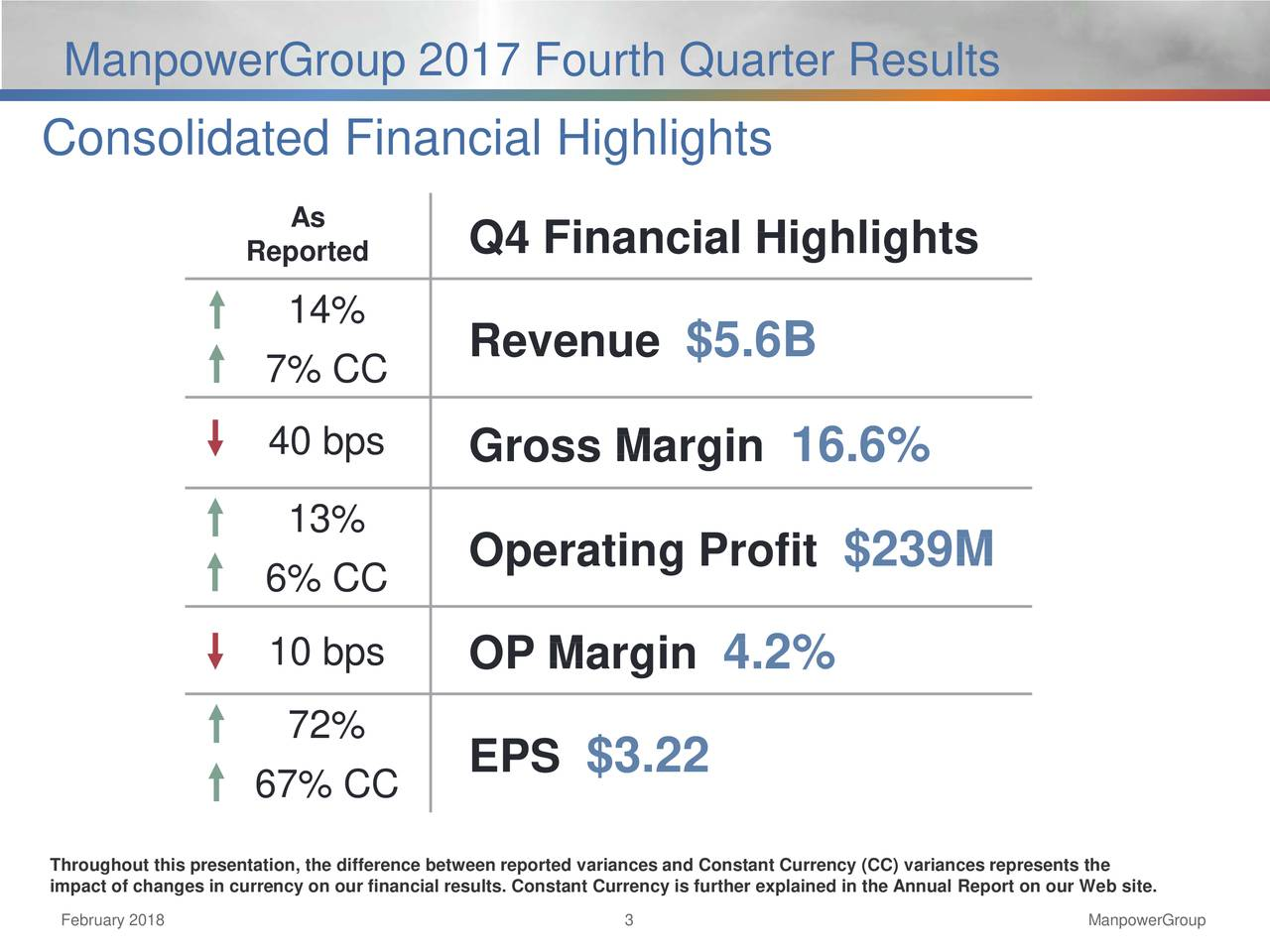 Consolidated Financial Highlights As Reported Q4 Financial Highlights 14% Revenue $5.6B 7% CC 40 bps Gross Margin 16.6% 13% Operating Profit $239M 6% CC 10 bps OP Margin 4.2% 72% EPS $3.22 67% CC impact of changes in currency on our financial results. Constant Currency is further explained in the Annual Report on our We b site. February 2018 3 ManpowerGroup