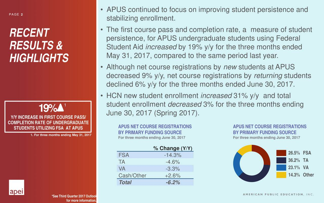 PAGE 2 stabilizing enrollment. RECENT  The first course pass and completion rate, a measure of student persistence, for APUS undergraduate students using Federal Student Aid increased by 19% y/y for the three months ended RESULTS & May 31, 2017, compared to the same period last year. HIGHLIGHTS Although net course registrations by new students at APUS decreased 9% y/y, net course registrations by returning students declined 6% y/y for the three months ended June 30, 2017. HCN new student enrollment increased 31% y/y and total 1 student enrollment decreased 3% for the three months ending 19% Y/Y INCREASE IN FIRST COURSE PASS/une 30, 2017 (Spring 2017). COMPLETION RATE OF UNDERGRADUATE STUDENTS UTILIZING FSA AT APUS APUS NET COURSE REGISTRATIONS APUS NET COURSE REGISTRATIONS 1. For three months ending May 31, 2017Y FUNDING SOURCE BY PRIMARY FUNDING SOURCE For three months ending June 30, 2017 For three months ending June 30, 2017 % Change (Y/Y) FSA -14.3%  26.5% FSA TA -4.6%  36.2% TA VA -3.3%  23.1% VA 14.3% Other Cash/Other +2.6% Total -6.2% *See Third Quarter 2017 Outlook