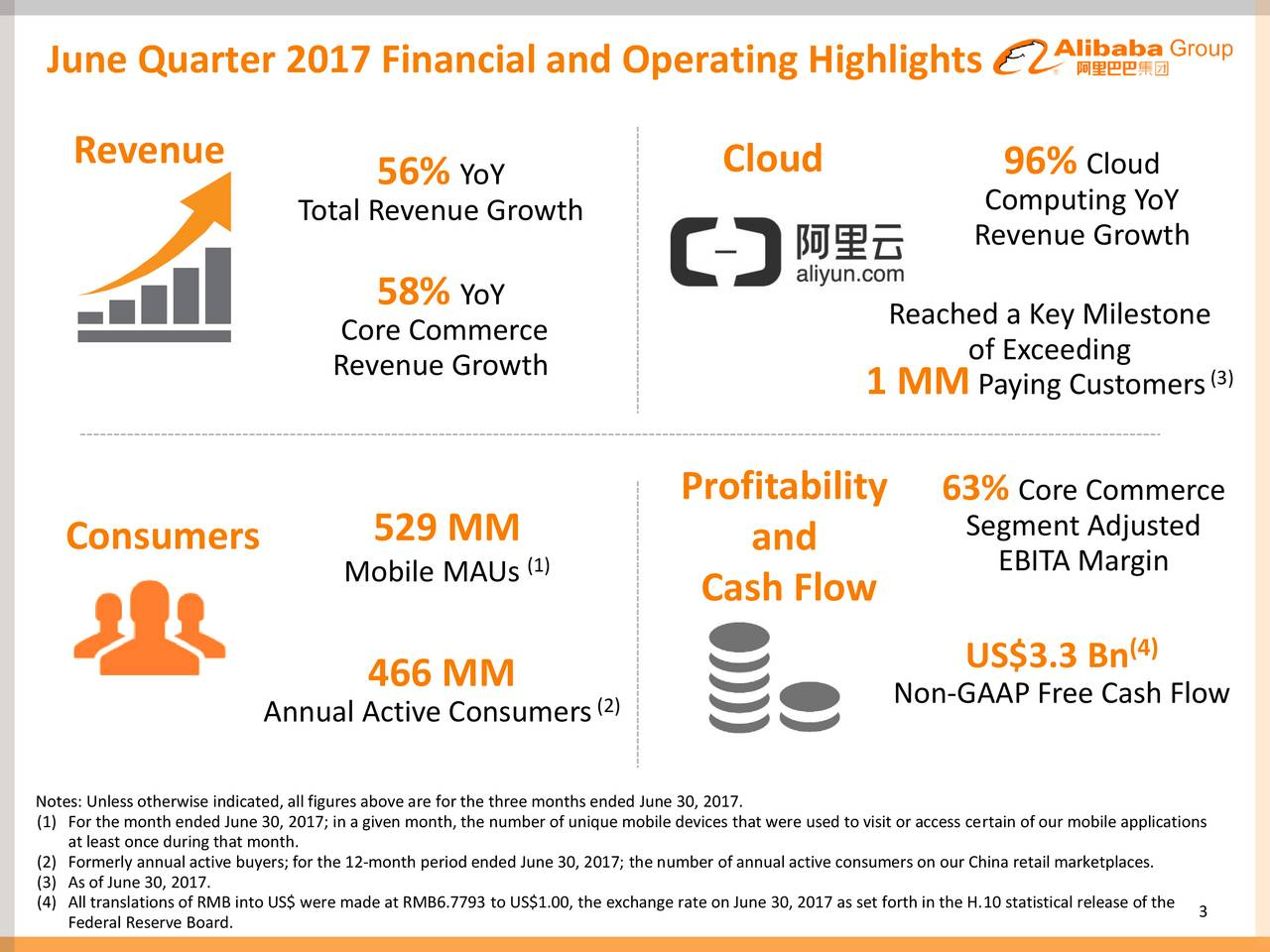 Revenue Cloud 96% Cloud 56% YoY Total Revenue Growth Computing YoY Revenue Growth 58% YoY Reached a Key Milestone Core Commerce of Exceeding Revenue Growth 1 MM Paying Customers(3) Profitability 63% Core Commerce Consumers 529 MM and Segment Adjusted Mobile MAUs (1) EBITA Margin Cash Flow US$3.3 Bn (4) 466 MM (2) Non-GAAP Free Cash Flow Annual Active Consumers Notes: Unless otherwise indicated, all figures above are for the three months ended June 30, 2017. (1) For the month ended June 30, 2017; in a given month, the number of unique mobile devices that were used to visit or access certain of our mobile applications (2) Formerly annual active buyers; for the 12-month period ended June 30, 2017; the number of annual active consumers on our China retail marketplaces. (3) As of June 30, 2017. (4Federal Reserve Board.RMB into US$ were made at RMB6.7793 to US$1.00, the exc3ange rate on June 30, 2017 as set forth in the H.10 statistical release of the