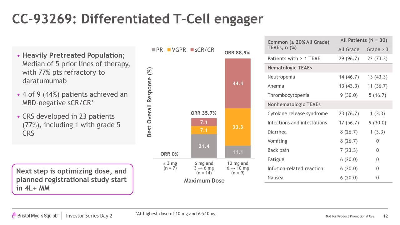 CC-93269: activador de células T diferenciadas