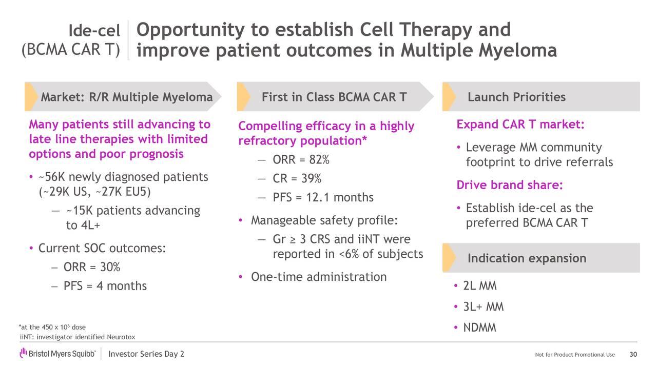 Ide-cel Oportunidad para establecer la terapia celular y