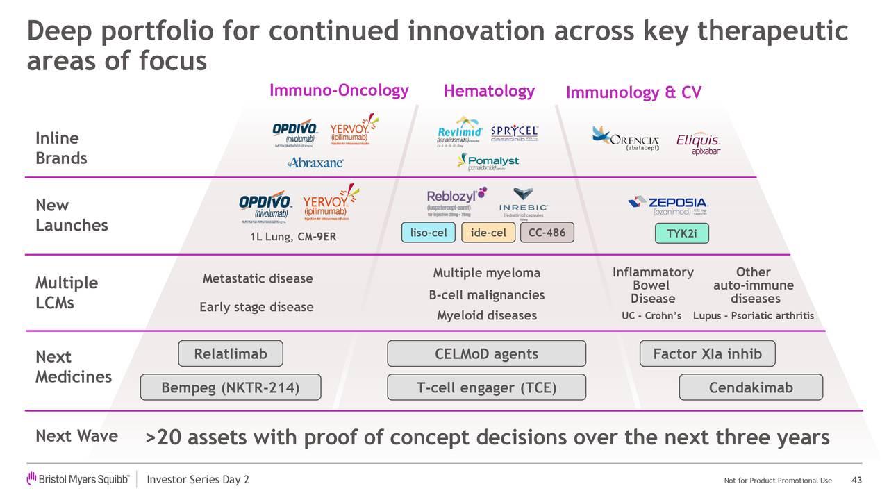 Portafolio profundo para la innovación continua a través de terapias clave