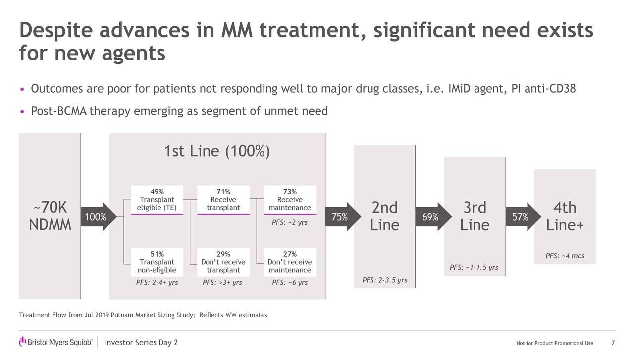 A pesar de los avances en el tratamiento de MM, existe una necesidad significativa