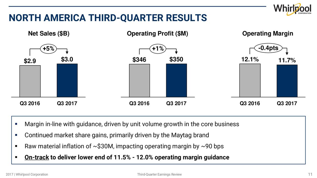 a business analysis maytag corporation Whirlpool corporation is a leader of the $100 billion global home appliance  industry  (iii) business process re-engineering (bpr): bpr is the analysis  and.