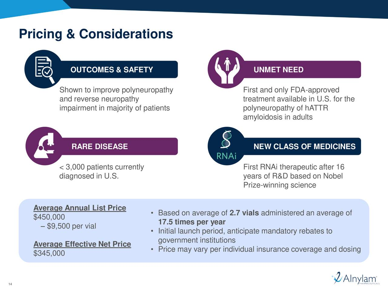 Alnylam Pharmaceutical's (ALNY) Conference Call to Discuss