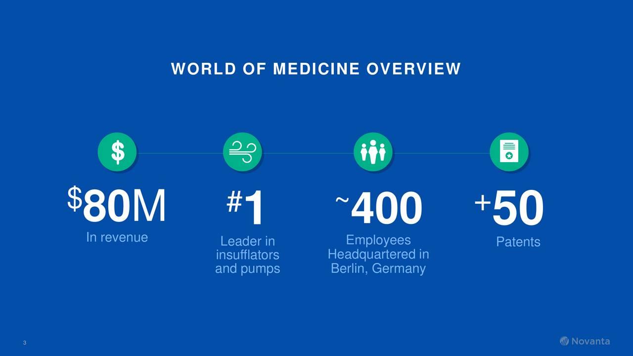 $ $ 80M #1 ~400 +50 In revenue Leader inEmployees Patents and pumpsBerlin, Germanyn