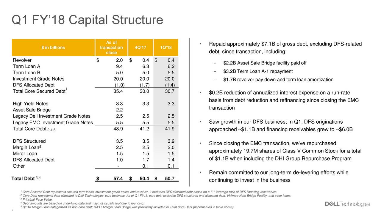 capital structure of dell inc Google's cfo on growth, capital structure, and leadership by james manyika google's cfo on growth, capital structure, and leadership article actions.