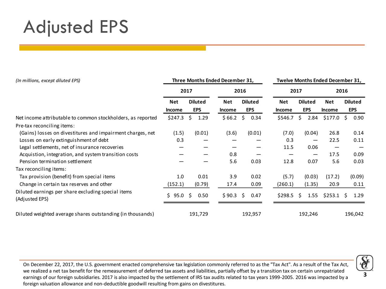 """3 (In millions, except diluted EPS) Three Months Ended December 31, Twelve Months Ended December 31, 2017 2016 2017 2016 Net Diluted Net Diluted Net Diluted Net Diluted Income EPS Income EPS Income EPS Income EPS Net incomeattributableto common stockholders, as report$247.3 $ 1.29 $ 66.2 $ 0.34 $546.7 $ 2.84 $177.0 $ 0.90 Pre-tax reconciling items: (Gains) losses on divestitures and impairment charges, n(1.5) (0.01) (3.6) (0.01) (7.0) (0.04) 26.8 0.14 Losses on early extinguishment of debt 0.3 — — — 0.3 — 22.5 0.11 Legal settlements, net of insurancerecoveries — — — — 11.5 0.06 — — Acquistion, integration, and system transition costs — — 0.8 — — — 17.5 0.09 Pension termination settlement — — 5.6 0.03 12.8 0.07 5.6 0.03 Tax reconciling items: Tax provision (benefit) from special items 1.0 0.01 3.9 0.02 (5.7) (0.03) (17.2) (0.09) Changein certain tax reserves and other (152.1) (0.79) 17.4 0.09 (260.1) (1.35) 20.9 0.11 Diluted earnings per shareexcluding special items $ 95.0 $ 0.50 $ 90.3 $ 0.47 $298.5 $ 1.55 $253.1 $ 1.29 (Adjusted EPS) Diluted weighted averageshares outstanding (in thousands) 191,729 192,957 192,246 196,042 On December 22, 2017, the U.S. government enacted comprehensive tax legislation commonly referred to as the """"Tax Act"""". As a result of the Tax Act, we realized a net tax benefit for the remeasurement of deferred tax assets and liabilities, partially offset by a transition tax on certain unrepatriated earnings of our foreign subsidiaries. 2017 is also impacted by the settlement of IRS tax audits related to tax years 1999-2005. 2016 was impacted by a foreign valuation allowance and non-deductible goodwill resulting from gains on divestitures."""