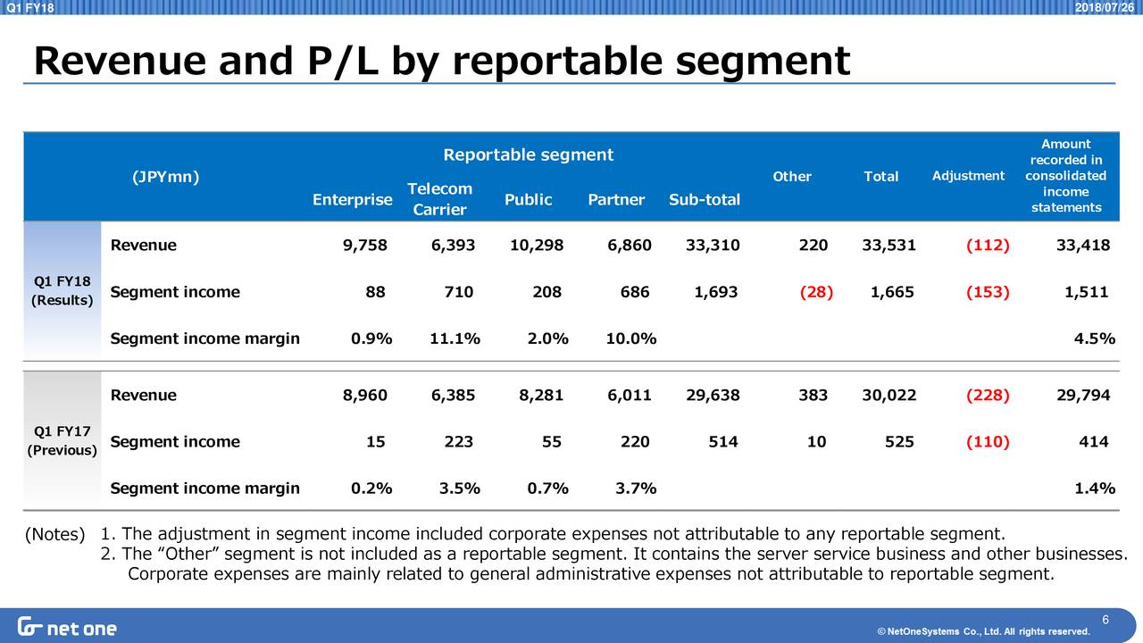 reportable segment Segment reporting comprises four reportable segments: passenger cars, commercial vehicles, power engineering and financial services the activities of the passenger cars segment cover the development of vehicles and engines, the production and sale of passenger cars, and the corresponding genuine parts business.