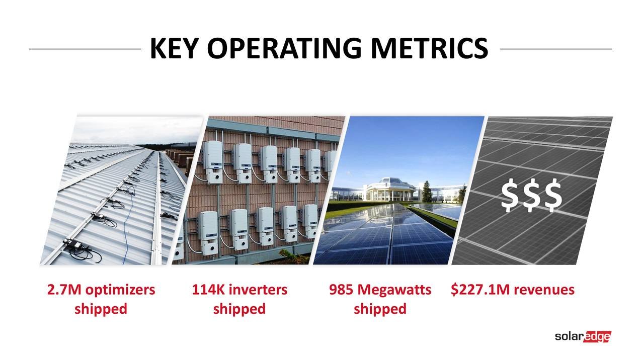 $$$ 2.7M optimizers114K inverters985 Megawatts$227.1M revenues shipped shipped shipped