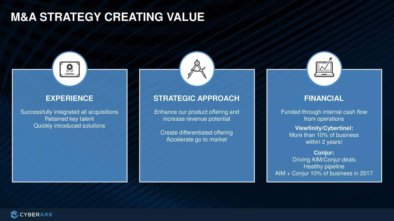 CyberArk (CYBR) Investor Presentation - Slideshow - CyberArk