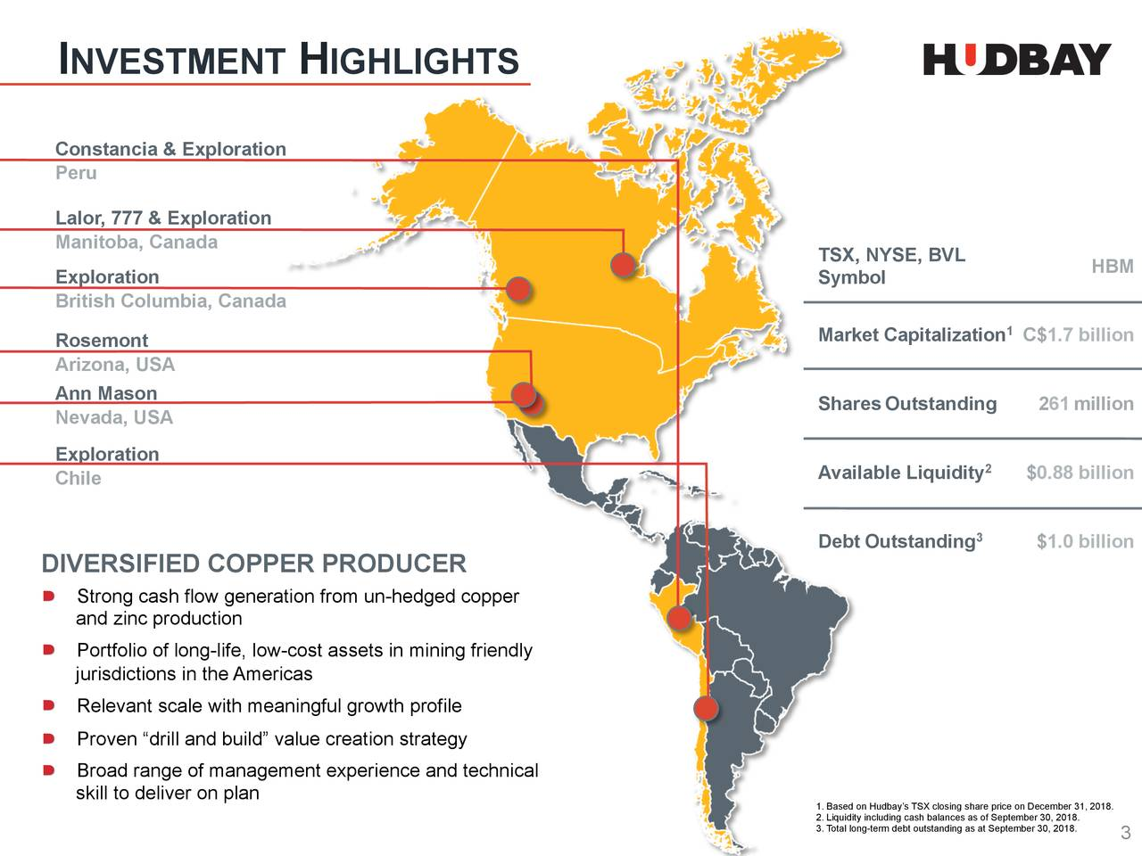 """Constancia & Exploration Peru Lalor, 777 & Exploration Manitoba, Canada TSX, NYSE, BVL Exploration Symbol HBM British Columbia, Canada Rosemont Market Capitalization C$1.7 billion Arizona, USA Ann Mason Nevada, USA SharesOutstanding 261million Exploration Chile AvailableLiquidity $0.88 billion 3 Debt Outstanding $1.0 billion DIVERSIFIED COPPER PRODUCER ▯ Strong cash flow generation from un-hedged copper and zinc production ▯ Portfolio of long-life, low-cost assets in mining friendly jurisdictions in the Americas ▯ Relevant scale with meaningful growth profile ▯ Proven """"drill and build"""" value creation strategy ▯ Broad range of management experience and technical skill to deliver on plan 2. Liquidity including cash balances as of September 30, 2018.018. 3. Total long-term debt outstand3ng as at September 30, 2018."""