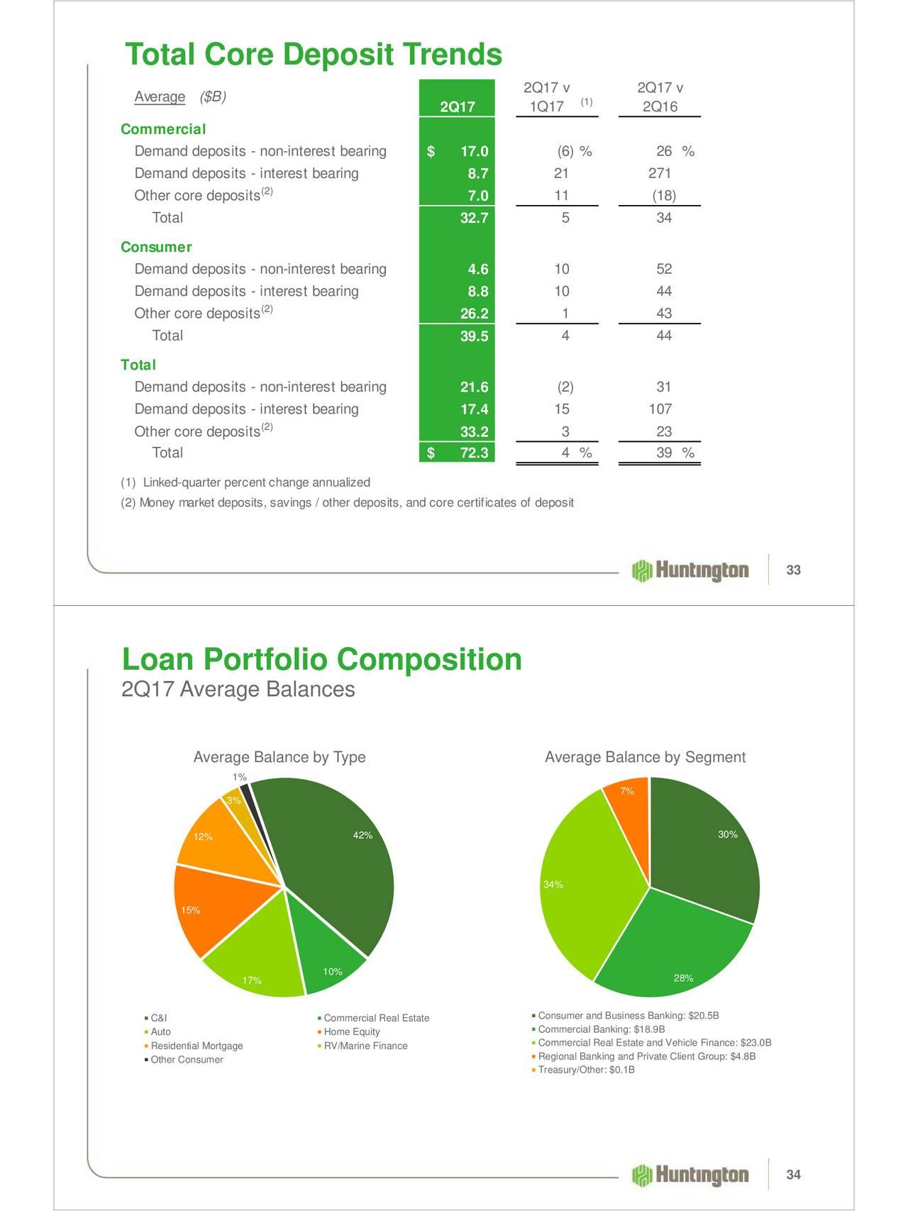 Huntington Auto Loan >> Huntington Bancshares Incorporated 2017 Q2 - Results - Earnings Call Slides - Huntington ...