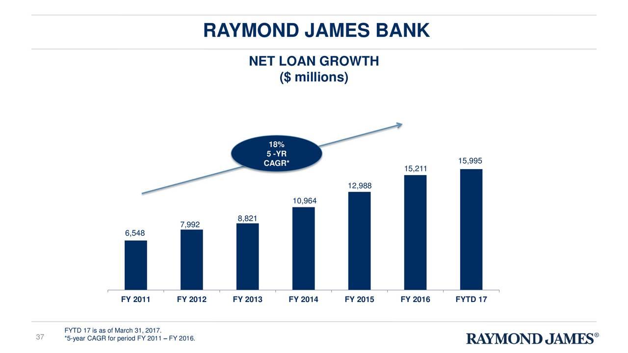 financial analysis raymond Get raymond latest key financial ratios, financial statements and raymond detailed profit and loss accounts.