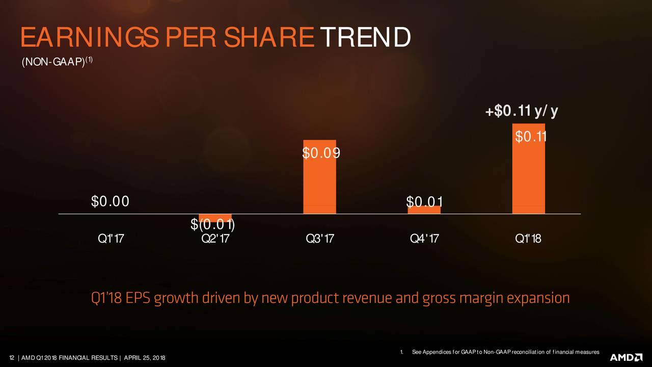 an introduction to the analysis of advanced micro devices Introduction applied micro devices (nyse:amd) is tapping the markets for a  planned $450 million convertible senior note due 2026 in.