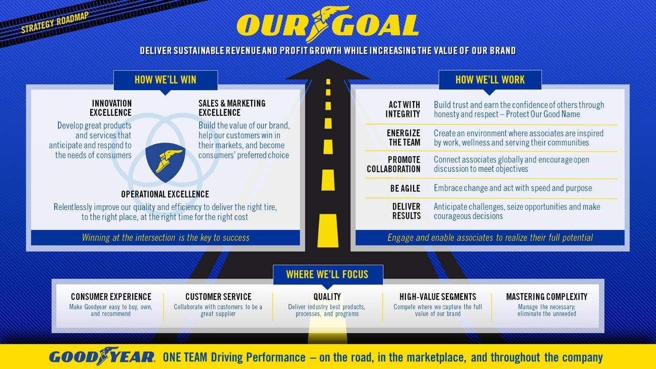 strategic marketing problems goodyear tire and rubber company Free essay: summary of case analysis: goodyear tire and rubber company 1 introduction goodyear tire and rubber company goodyear tire and rubber company, was.