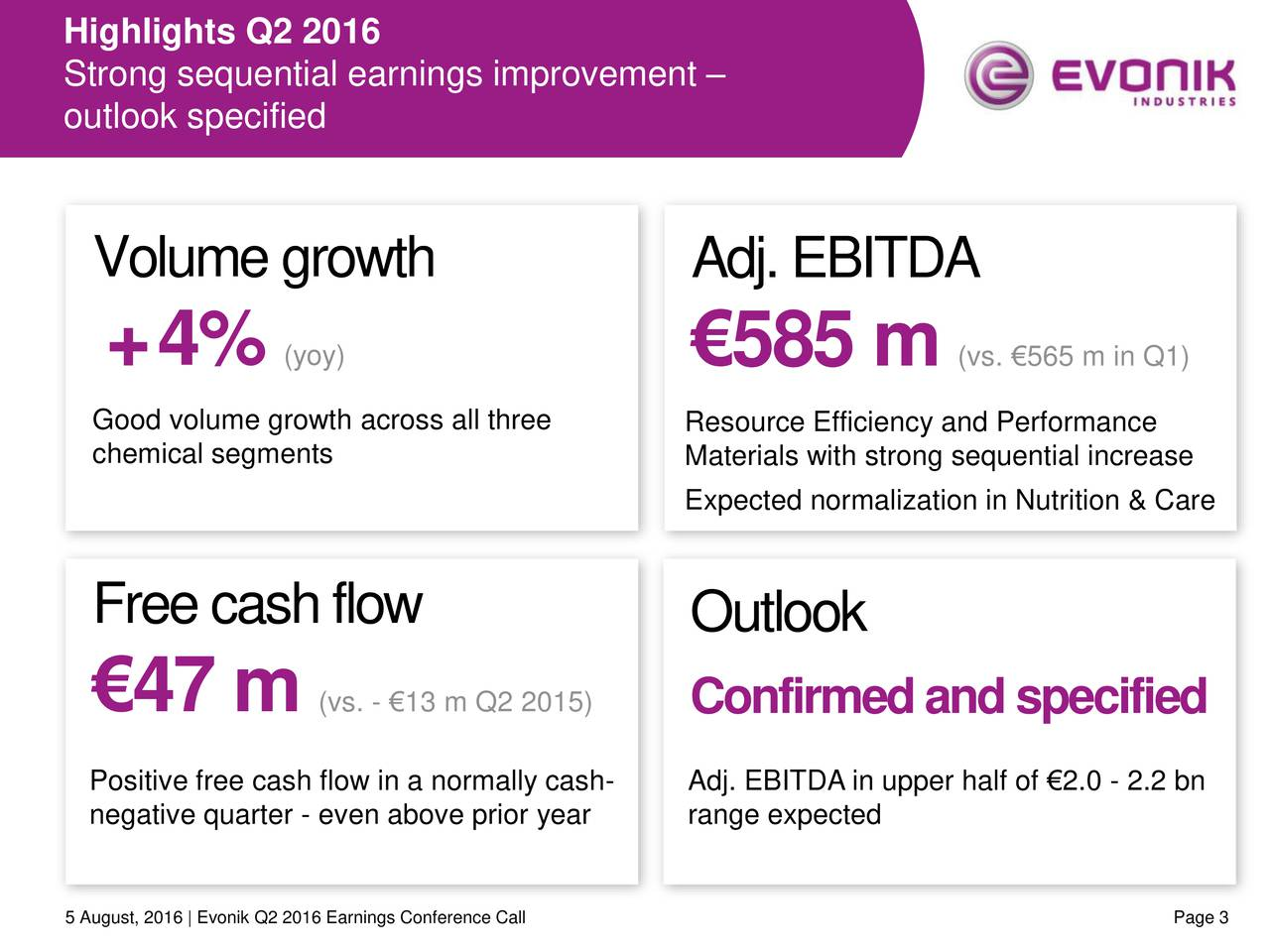Strong sequential earnings improvement outlook specified Volumegrowth Adj.EBITDA +4% (yoy) 585 m (vs. 565 m in Q1) Good volume growth across all tResource Efficiency and Performance chemical segments Materials with strong sequential increase Expected normalization in Nutrition & Care Freecashflow Outlook 47 m (vs. - 13 m Q2 2015Confirmedandspecified Positive free cash flow in a norAdj. EBITDA in upper half of 2.0 - 2.2 bn negative quarter - even above prrange expected 5 August, 2016 | Evonik Q2 2016 Earnings Conference Call Page 3