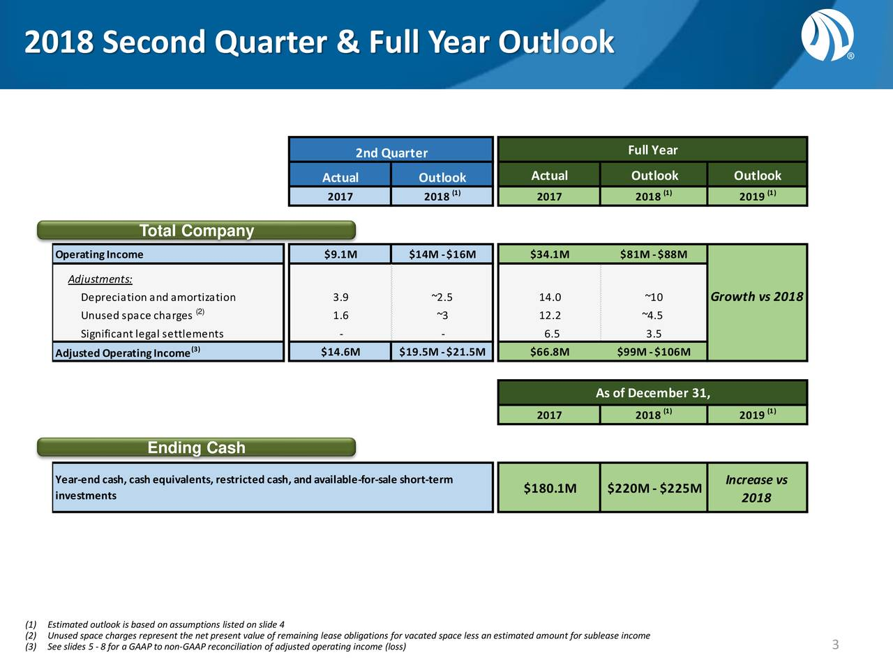 2nd Quarter Full Year Actual Outlook Outlook Actual Outlook 2017 2018 (1) 2017 2018 (1) 2019 (1) Total Company OperatingIncome $9.1M $14M -$16M $34.1M $81M -$88M Adjustments: Depreciation and amortization 3.9 ~2.5 14.0 ~10 Growth vs 2018 Unused space charges (2) 1.6 ~3 12.2 ~4.5 Significant legal settlements - - 6.5 3.5 AdjustedOperatingIncome (3) $14.6M $19.5M -$21.5M $66.8M $99M -$106M As of December 31, (1) (1) 2017 2018 2019 Ending Cash Year-endcash, cashequivalents, restrictedcash, andavailable-for-sale short-term Increase vs $180.1M $220M - $225M investments 2018 (1) Estimated outlook is based on assumptions listed on slide 4 (2) Unused space charges represent the net present value of remaining lease obligations for vacated space less an estimated amount for sublease income (3) See slides 5 - 8 for a GAAPto non-GAAP reconciliation of adjusted operating income (loss) 3