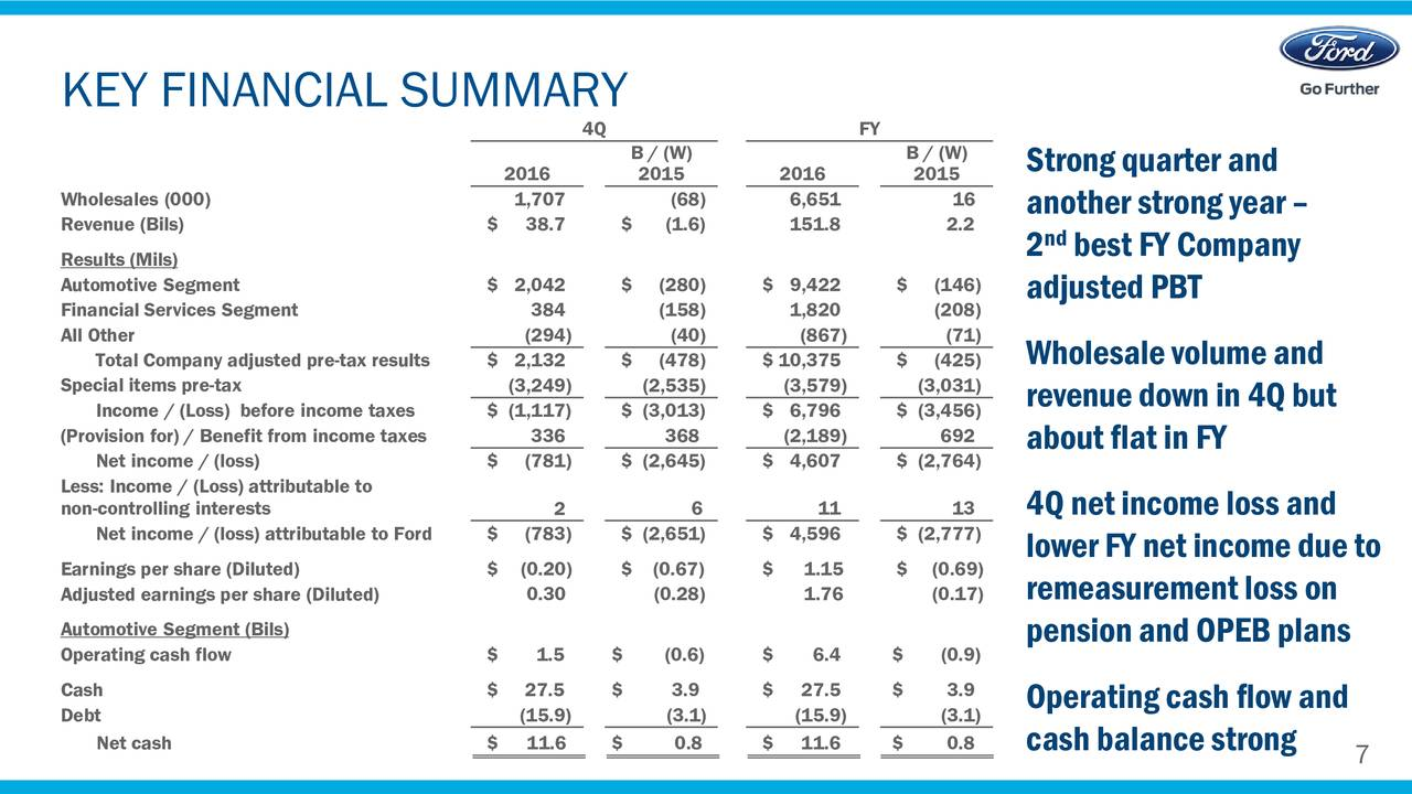 Ford motor company 2016 q4 results earnings call for Ford motor company financial analysis 2015