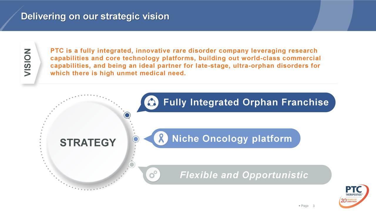 PTC is a fully integrated, innovative rare disorder company leveraging research capabilities and core technology platforms, building out worclass commercial capabilities, and being an ideal partner for stage, ultra- orphan disorders for which there is high unmet medical need. VISION Fully Integrated Orphan Franchise Niche Oncology platform STRATEGY Flexible and Opportunistic  Pa3e