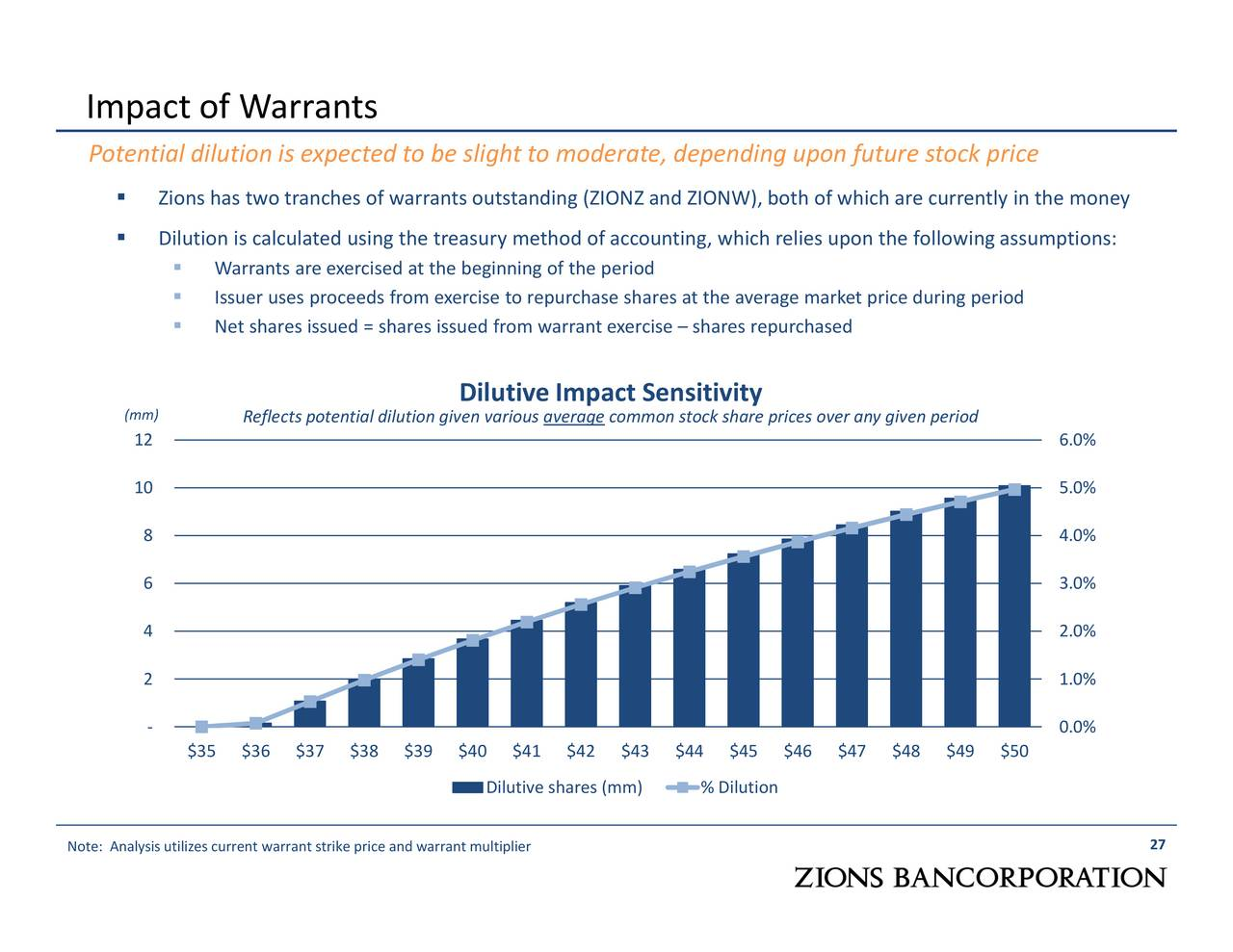 Accounting For Stock Warrant