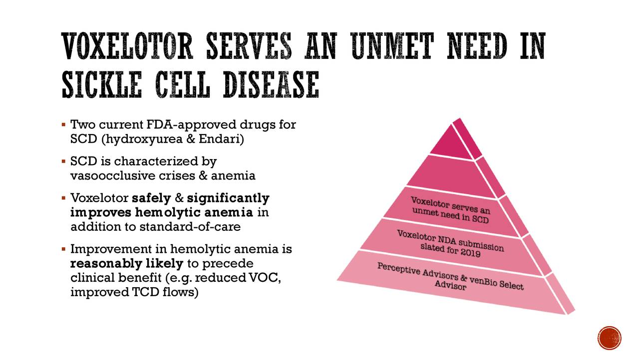 Voxelotor serves an unmet need in sickle cell disease Two current FDA-approved drugs for SCD (hydroxyurea & Endari ) SCD is characterized by vasoocclusive crises & anemia Voxelotor safely & significantly improves hemolytic anemia in addition to standard-of-care Improvement in hemolytic anemia is reasonably likely to precede clinical benefit (e.g. reduced VOC, improved TCD flows)