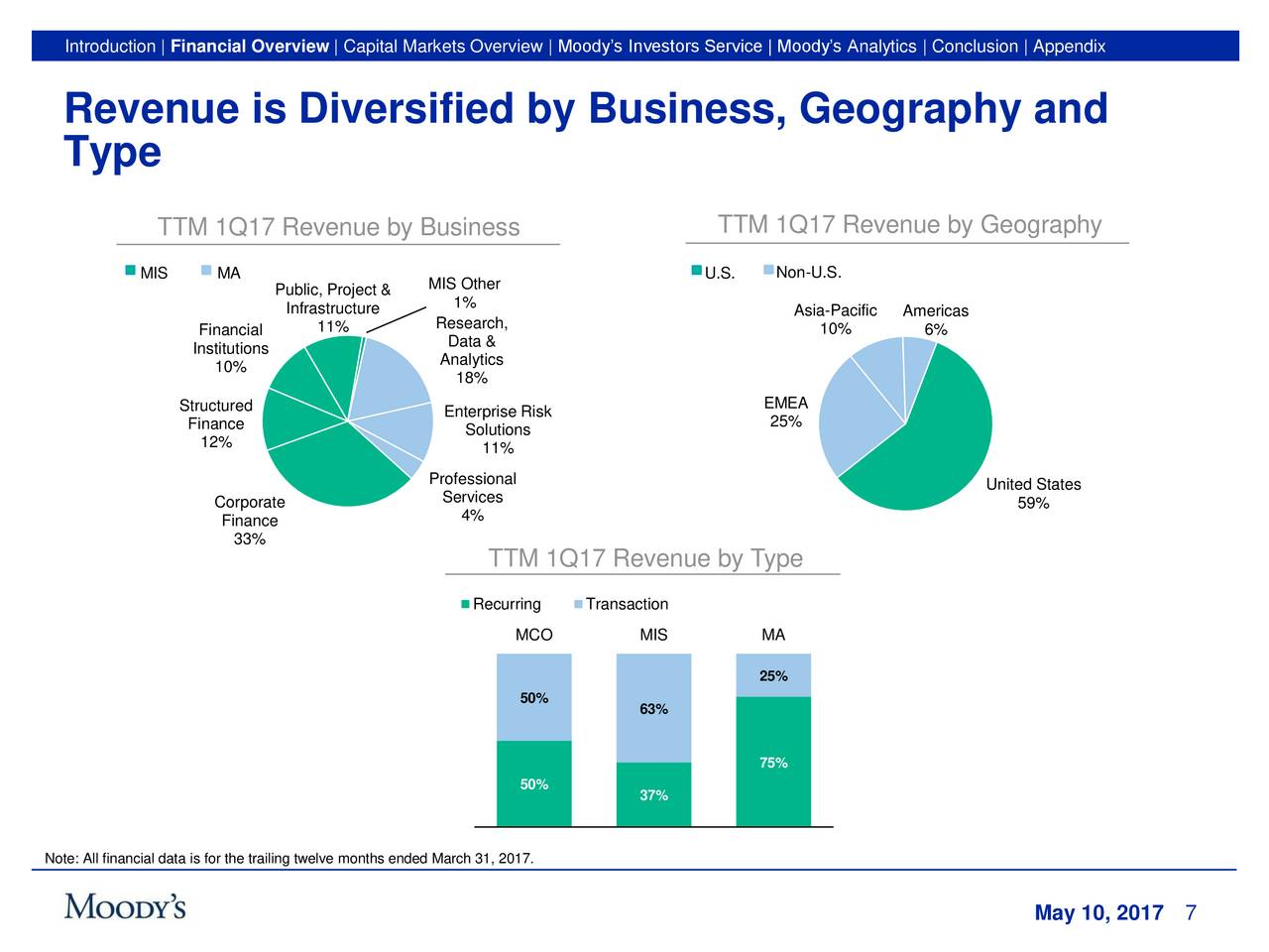capital one financial corporation financial overview Alim: alimera sciences analysis and research report 2018-10-01 - asif overview the following discussion and analysis should be read in conjunction with its unaudited interim condensed consolidated financial statements and the related notes that appear elsewhere in this quarterly report on form 10-q.