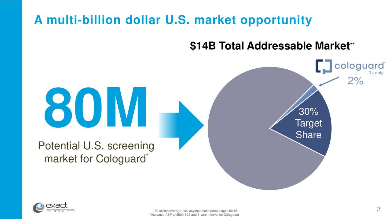 $14B Total Addressable Market 2% 30% 80M Target Share Potential U.S. screening market for Cologuard *80 million average-risk, asymptomatic people ages 50-85