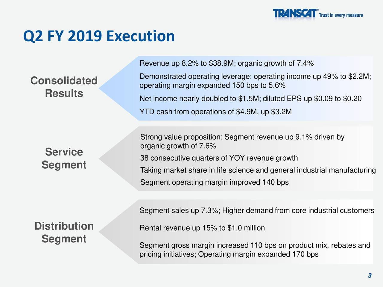 Revenue up 8.2% to $38.9M; organic growth of 7.4% Demonstrated operating leverage: operating income up 49% to $2.2M; Consolidated operating margin expanded 150 bps to 5.6% Results Net income nearly doubled to $1.5M; diluted EPS up $0.09 to $0.20 YTD cash from operations of $4.9M, up $3.2M Strong value proposition: Segment revenue up 9.1% driven by organic growth of 7.6% Service 38 consecutive quarters of YOY revenue growth Segment Taking market share in life science and general industrial manufacturing Segment operating margin improved 140 bps Segment sales up 7.3%; Higher demand from core industrial customers Distribution Rental revenue up 15% to $1.0 million Segment Segment gross margin increased 110 bps on product mix, rebates and pricing initiatives; Operating margin expanded 170 bps 3
