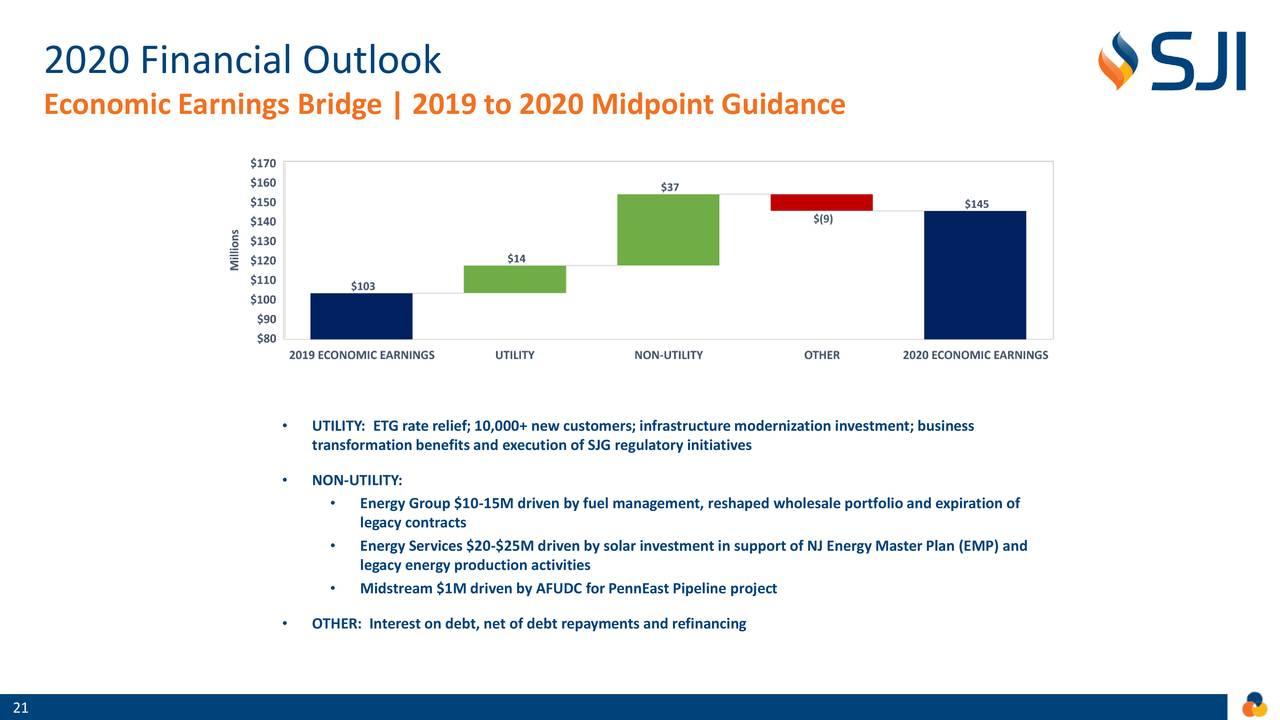 Perspectivas financieras 2020