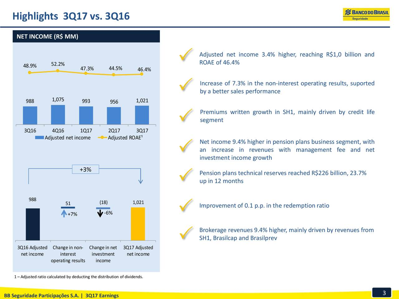 NET INCOME (R$ MM) Adjusted net income 3.4% higher, reaching R$1,0 billion and 52.2% ROAE of 46.4% 48.9% 47.3% 44.5% 46.4% Increase of 7.3% in the non-interest operating results, suported by a better sales performance 1,075 1,021 988 993 956 Premiums written growth in SH1, mainly driven by credit life segment 3Q16 4Q16 1Q17 2Q17 3Q17 Adjusted net income Adjusted ROAE¹ Net income 9.4% higher in pension plans business segment, with an increase in revenues with management fee and net investment income growth +3% Pension plans technical reserves reached R$226 billion, 23.7% up in 12 months 988 51 (18) 1,021 Improvement of 0.1 p.p. in the redemption ratio +7% -6% Brokerage revenues 9.4% higher, mainly driven by revenues from SH1, Brasilcap and Brasilprev 3Q16 Adjusted Change in non- Change in net 3Q17 Adjusted net income interest investment net income operating resultsincome 1 – Adjusted ratio calculated by deducting the distribution of dividends. 3