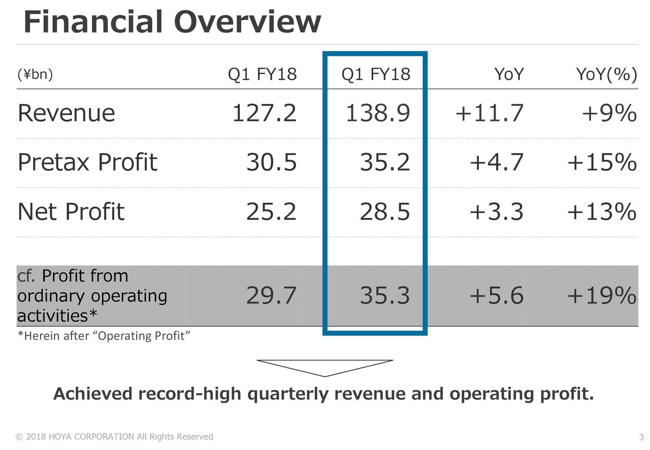 """(¥bn) Q1 FY18 Q1 FY18 YoY YoY(%) Revenue 127.2 138.9 +11.7 +9% Pretax Profit 30.5 35.2 +4.7 +15% Net Profit 25.2 28.5 +3.3 +13% cf. Profit from ordinary operating 29.7 35.3 +5.6 +19% activities* *Herein after """"Operating Profit"""" Achieved record-high quarterly revenue and operating profit. © 2018 HOYA CORPORATION All Rights Reserved"""