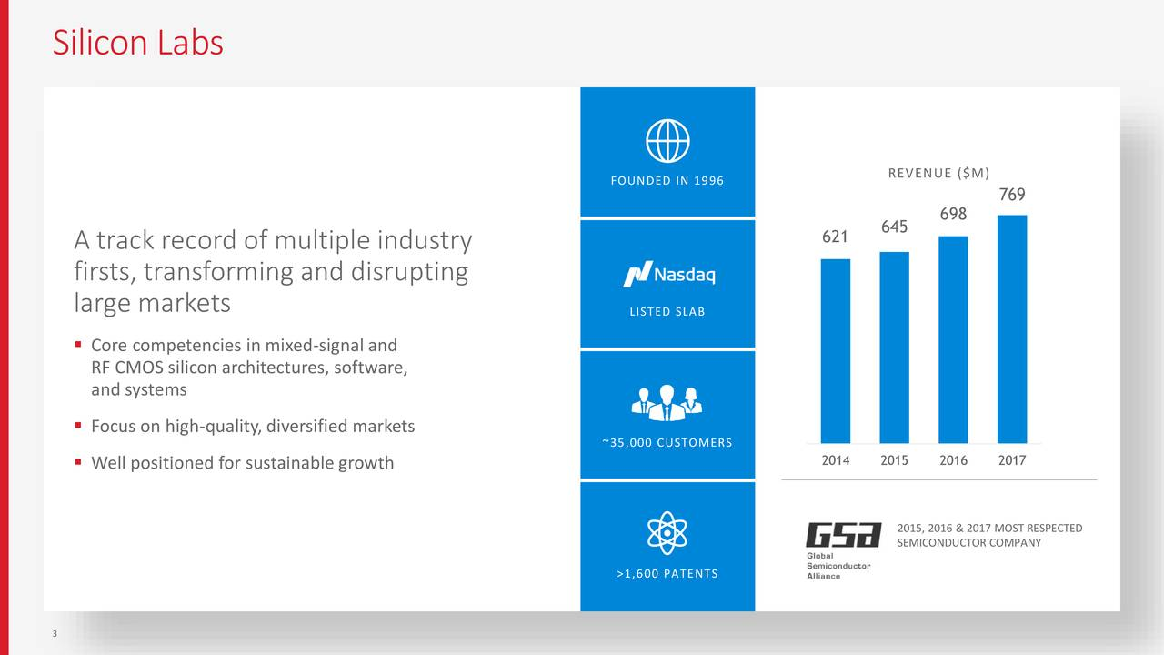 FOUNDED IN 1996 REVENUE ($M) 769 698 645 A track record of multiple industry 621 firsts, transforming and disrupting large markets LISTED SLAB ▪ Core competencies in mixed-signal and RF CMOS silicon architectures, software, and systems ▪ Focus on high-quality, diversified markets ~35,000 CUSTOMERS ▪ Well positioned for sustainable growth 2014 2015 2016 2017 2015, 2016 & 2017 MOST RESPECTED SEMICONDUCTOR COMPANY >1,600 PATENTS 3