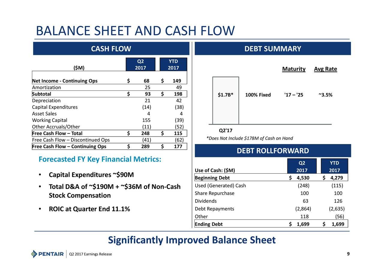 balance sheet and cash