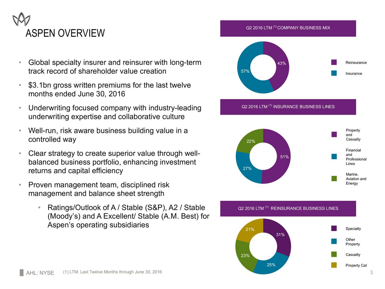 Q2 2016 LTM COMPANY BUSINESS MIX ASPEN OVERVIEW Reinsurance Global specialty insurer and reinsurer with long-term 43% track record of shareholder value creation 57% Insurance $3.1bn gross written premiums for the last twelve months ended June30, 2016 Underwriting focused company with industry-leading Q2 2016 LTM(INSURANCE BUSINESS LINES underwriting expertise and collaborative culture Property Well-run, risk aware business building value in a and controlled way Casualty 22% Financial Clear strategy to create superior value through well- and 51% Professional balanced business portfolio, enhancing investment Lines 27% returns and capital efficiency Marine, Aviation and Proven management team, disciplined risk Energy management and balance sheet strength Ratings/Outlook of A / Stable (S&P), A2 / Stable Q2 2016 LTM REINSURANCE BUSINESS LINES (Moodys) and A Excellent/ Stable (A.M. Best) for Aspens operating subsidiaries 21% Specialty 31% Other Property 23% Casualty 25% Property Cat AHL: NYSE (1) LTM: Last Twelve Months through June30, 2016 3