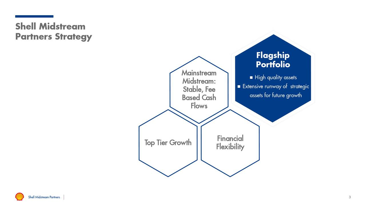Partners Strategy Flagship Portfolio Mainstream Midstream:  High quality assets Extensive runway of strategic Stable, Fee Based Cash assets for future growth Flows Top Tier Growth Financial Flexibility Shell Midstream Partners 3