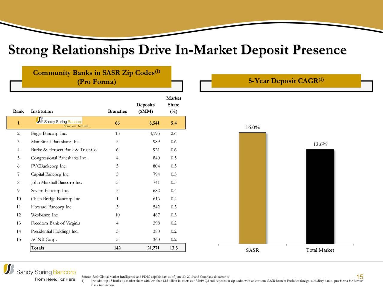 Las relaciones sólidas impulsan la presencia de depósitos en el mercado
