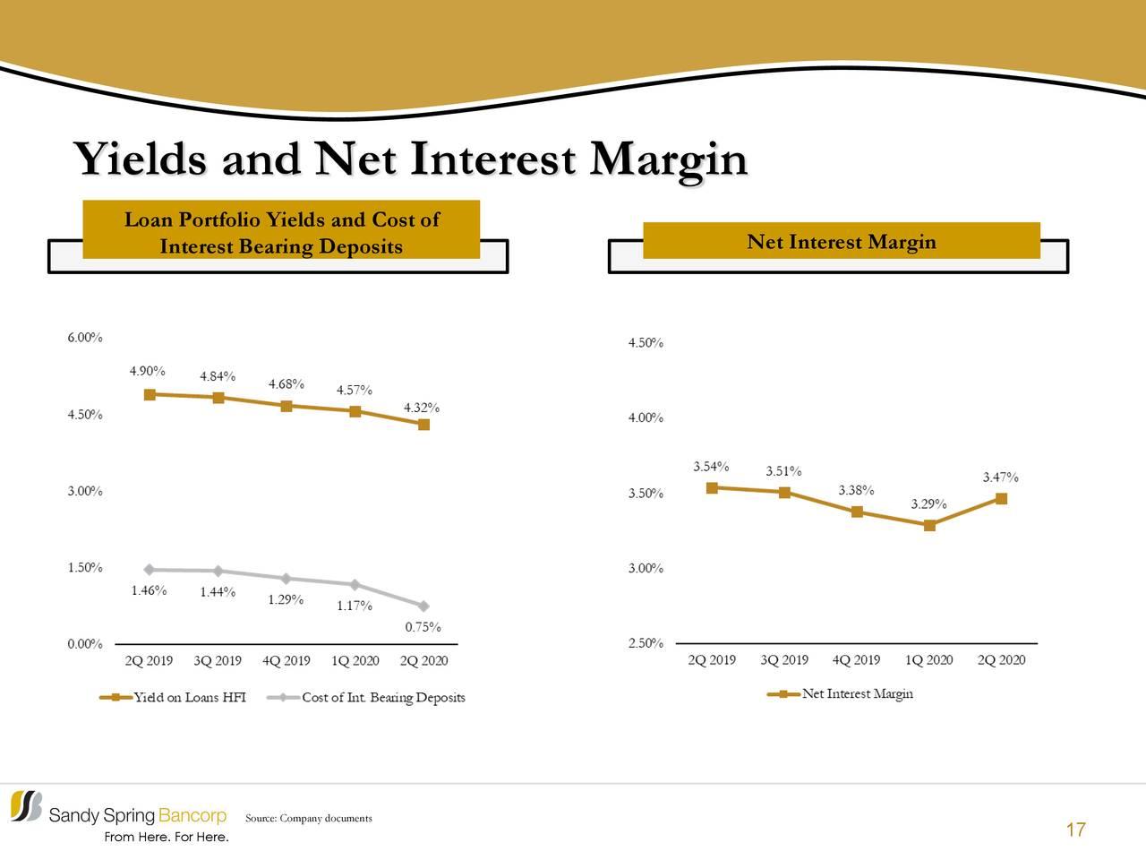 Rendimientos y margen de interés neto