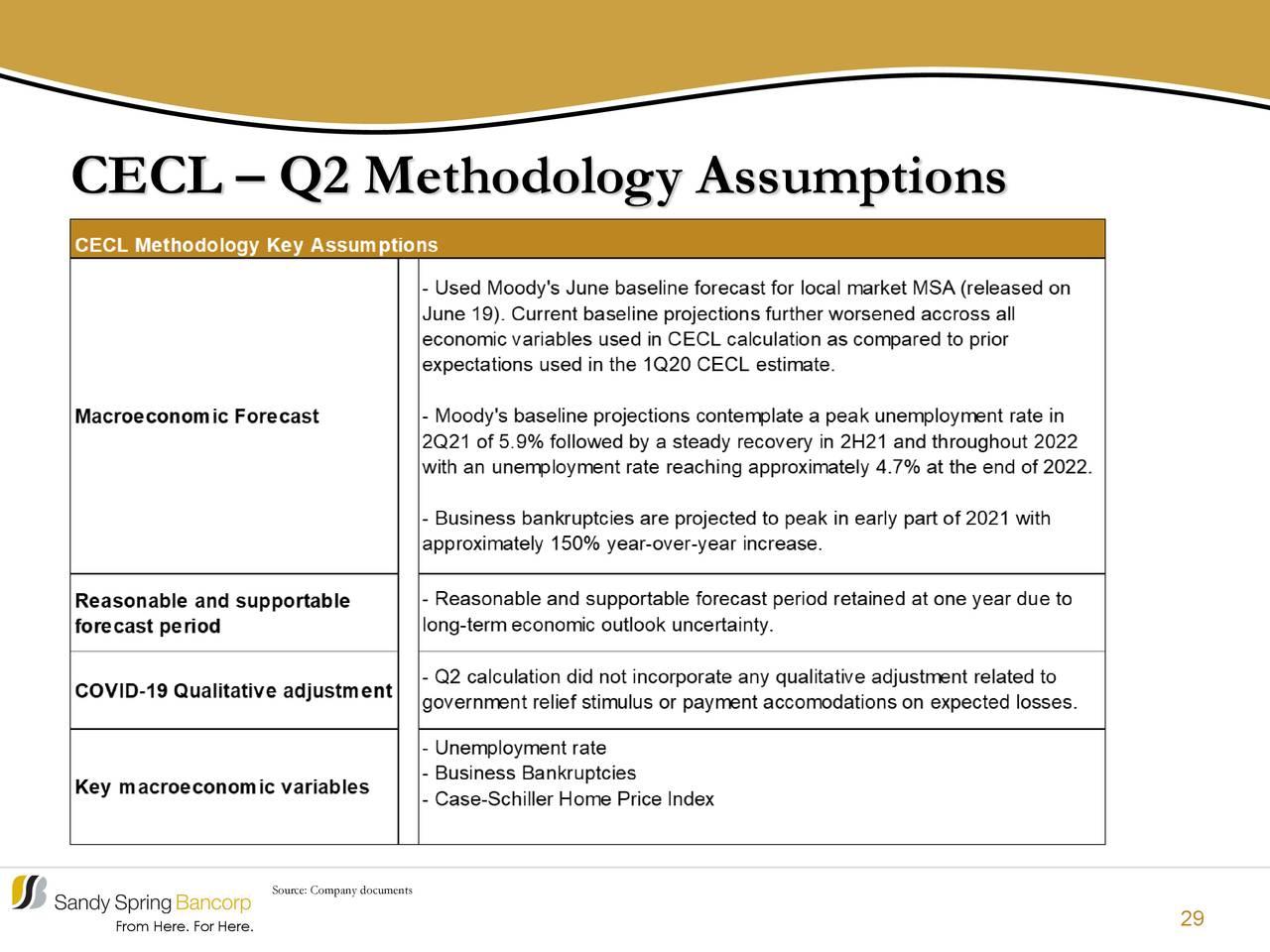 CECL - Supuestos de la metodología del segundo trimestre