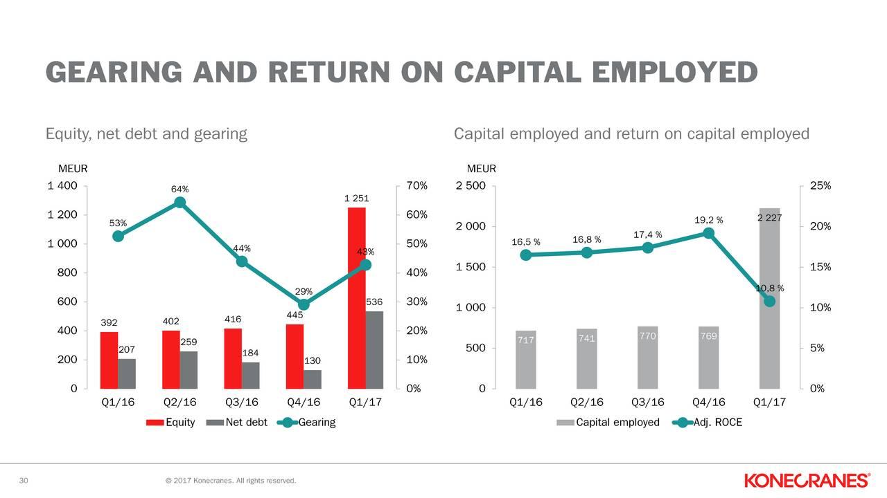 return on capital employed of tesco Tesco case study swot analysis free sample telefonica: return on capital employed roc 1 return on capital employed (roce) 2 return on sales.