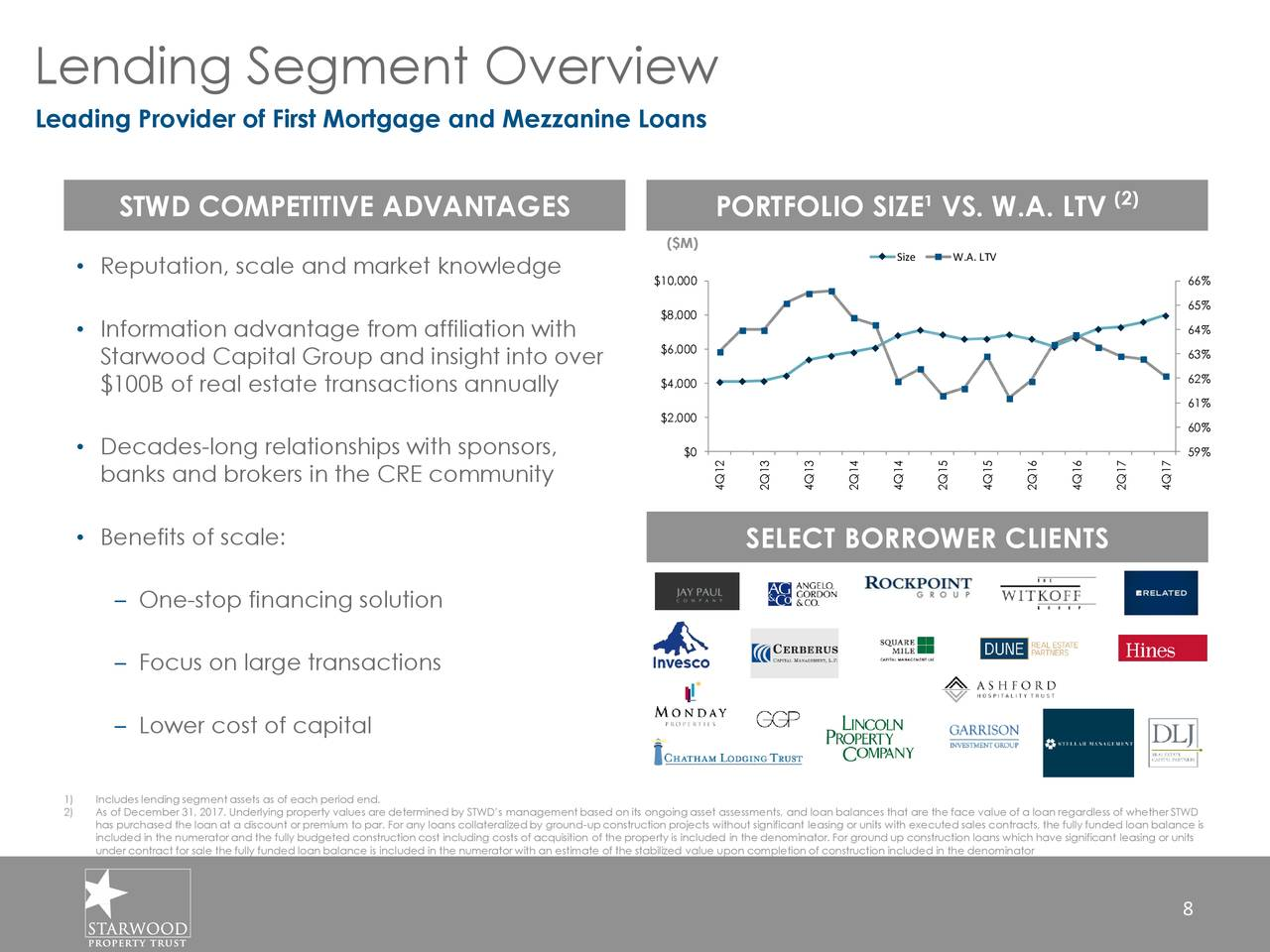 Starwood property trust inc 2018 q1 results earnings for Mezzanine cost estimate