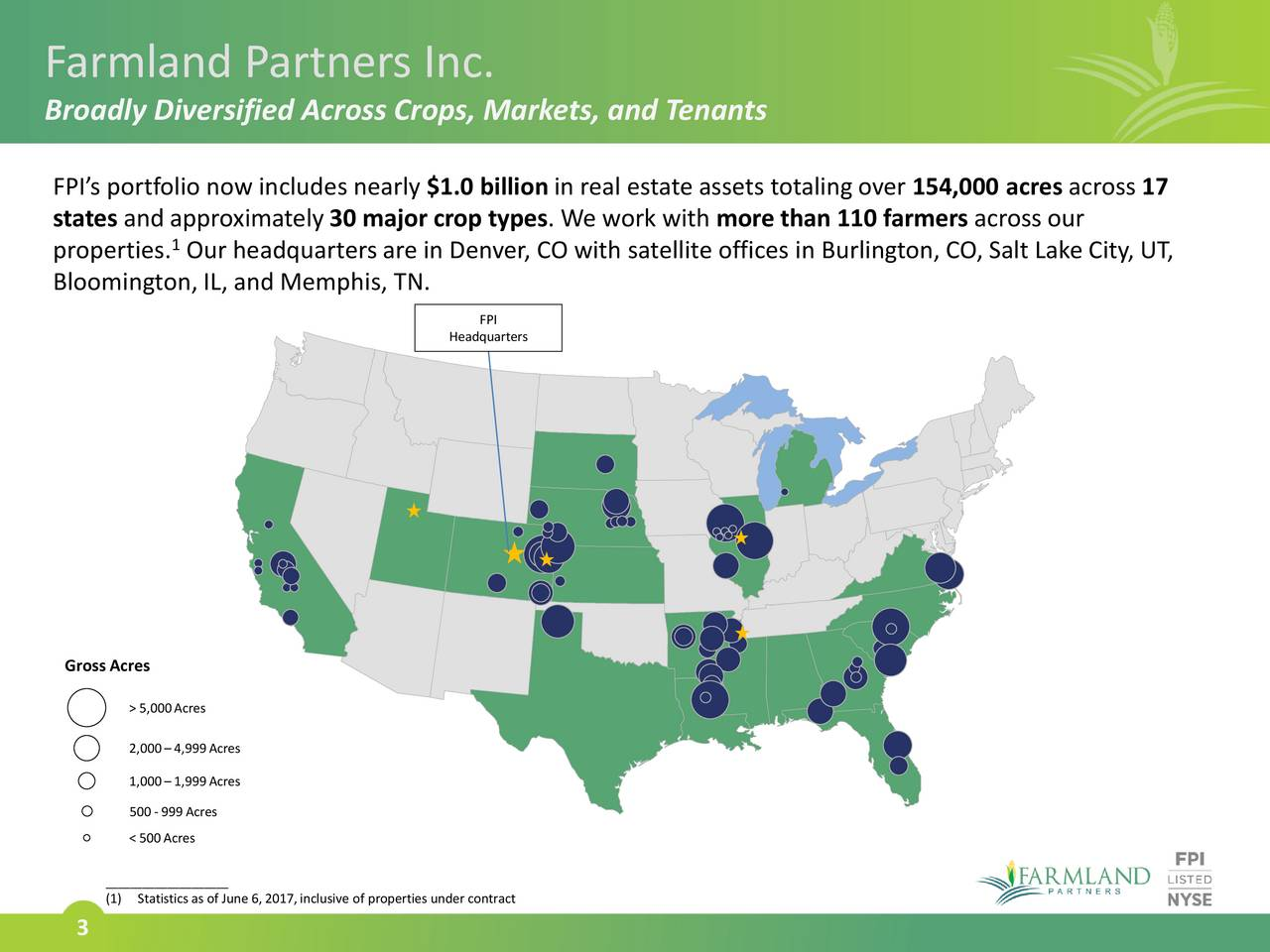 Broadly Diversified Across Crops, Markets, and Tenants FPIs portfolio now includes nearly $1.0 billion in real estate assets totaling over 154,000 acres across 17 states and approximately 30 major crop types. We work with more than 110 farmers across our 1 properties. Our headquarters are in Denver, CO with satellite offices in Burlington, CO, Salt Lake City, UT, Bloomington,IL, and Memphis, TN. FPI Headquarters Gross Acres > 5,000Acres 2,000 4,999Acres 1,000 1,999Acres 500- 999Acres < 500Acres ____________________ (1) Statistics as of June 6, 2017,inclusive of properties under contract 3