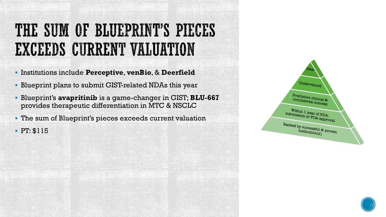 The sum of Blueprint's pieces exceeds current valuation