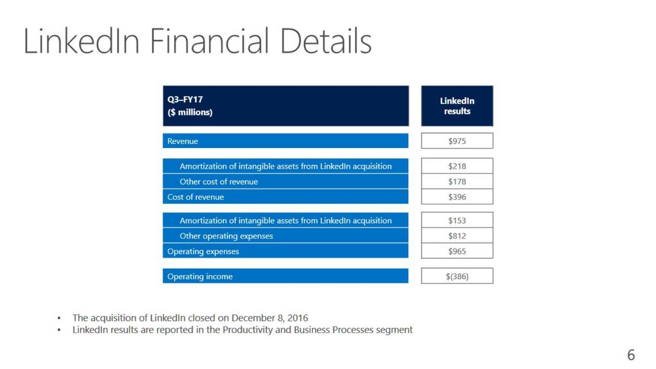 financial analysis of microsoft corporation Financial analysis of microsoft corporation 3839 words | 16 pages overview microsoft corporation (microsoft) is one of the leading providers of software and storage products and services.